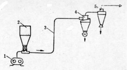 压送式气力输送系统结构